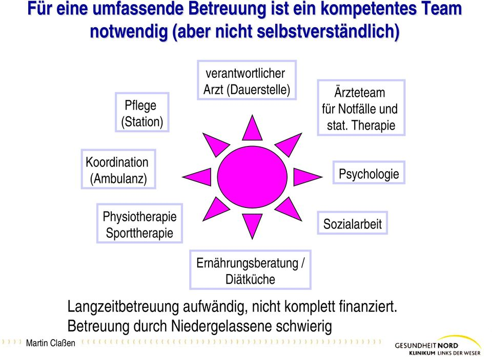 Therapie Koordination (Ambulanz) Psychologie Physiotherapie Sporttherapie Sozialarbeit