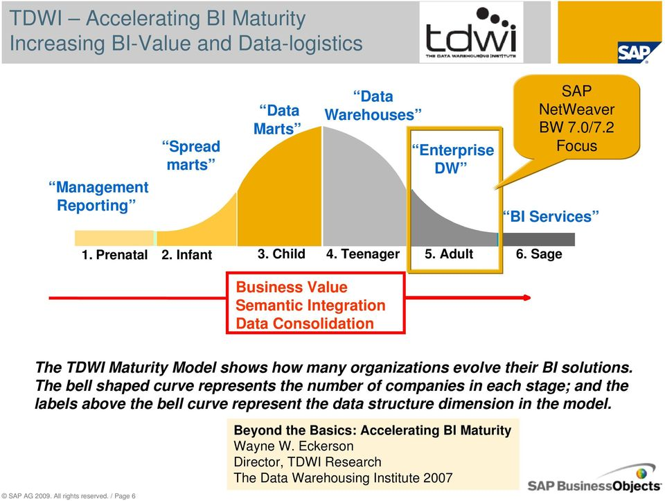 Sage Business Value Semantic Integration Data Consolidation The TDWI Maturity Model shows how many organizations evolve their BI solutions.