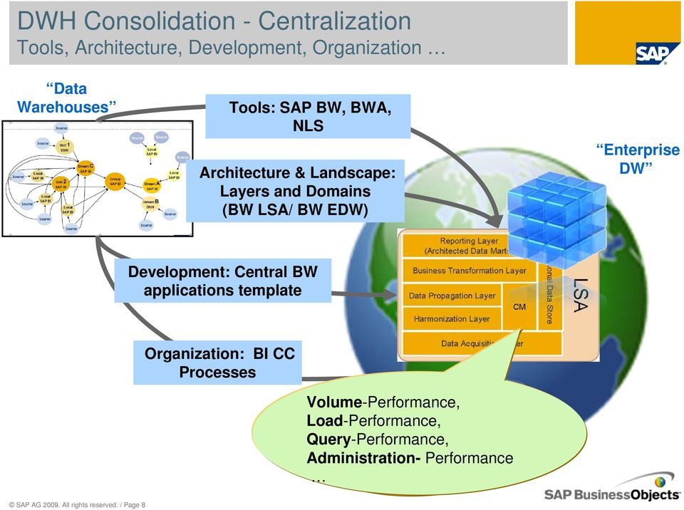 Development: Central BW applications template Organization: BI CC Processes Volume-Performance,