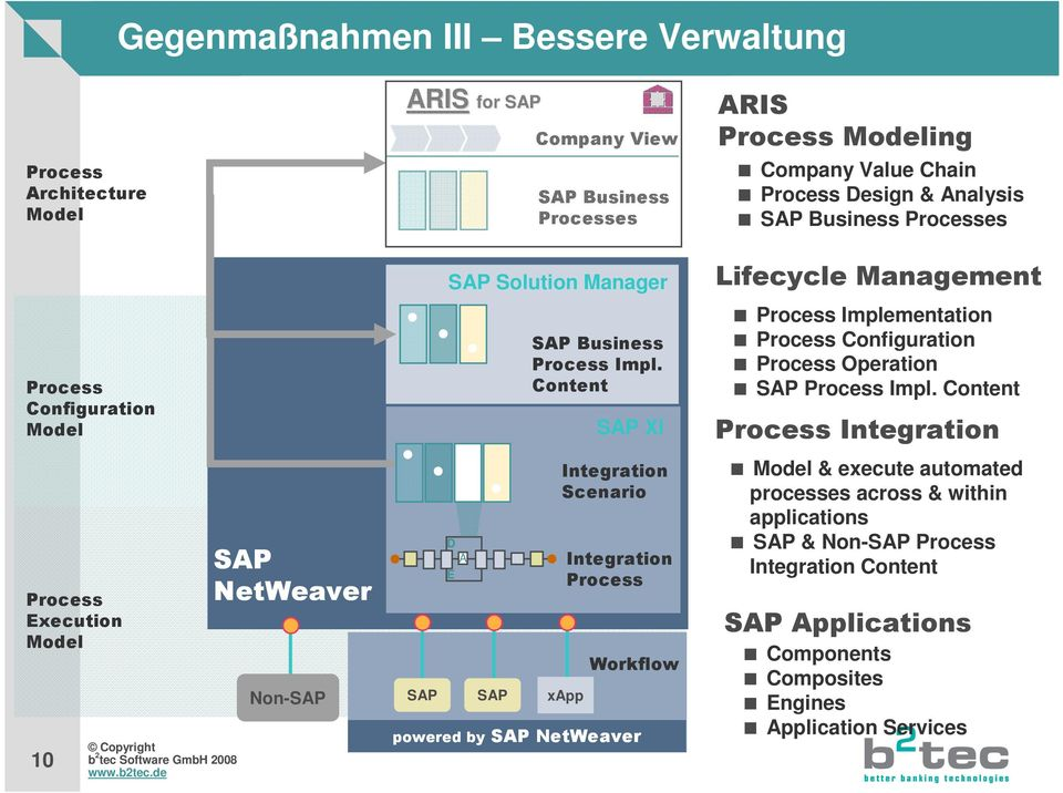 Content SAP XI Integration Scenario Integration Process xapp Workflow powered by SAP NetWeaver Lifecycle Management Process Implementation Process Configuration Process Operation SAP