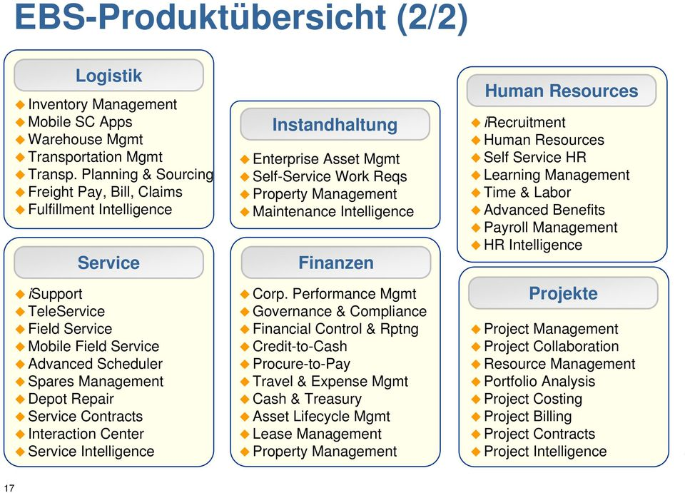 Contracts Interaction Center Service Intelligence Instandhaltung Enterprise Asset Mgmt Self-Service Work Reqs Property Management Maintenance Intelligence Finanzen Corp.