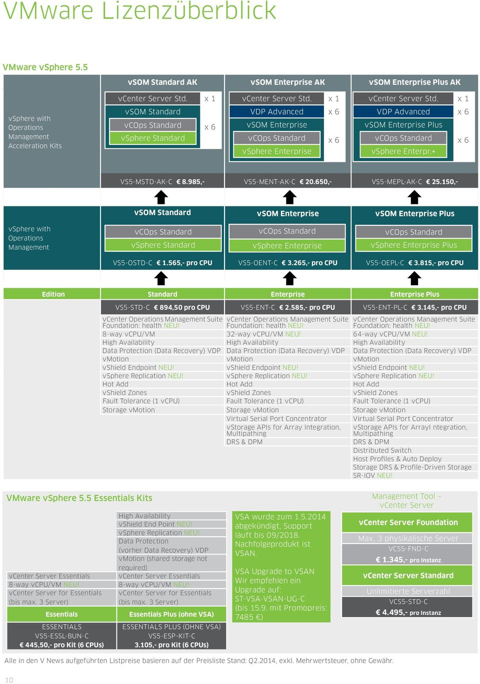 x 1 vsphere with Operations Management Acceleration Kits vsom Standard vcops Standard vsphere Standard x 6 VDP Advanced x 6 vsom Enterprise vcops Standard x 6 vsphere Enterprise VDP Advanced x 6 vsom