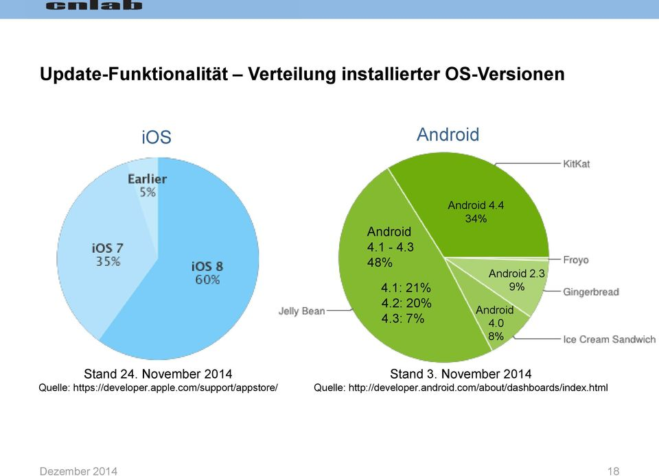0 8% Stand 24. November 2014 Quelle: https://developer.apple.