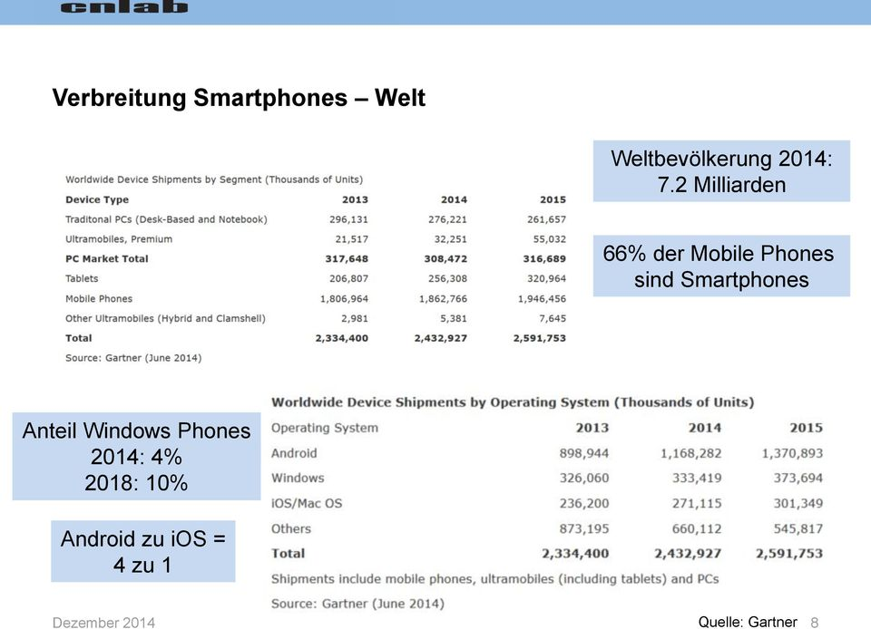 2 Milliarden 66% der Mobile Phones sind