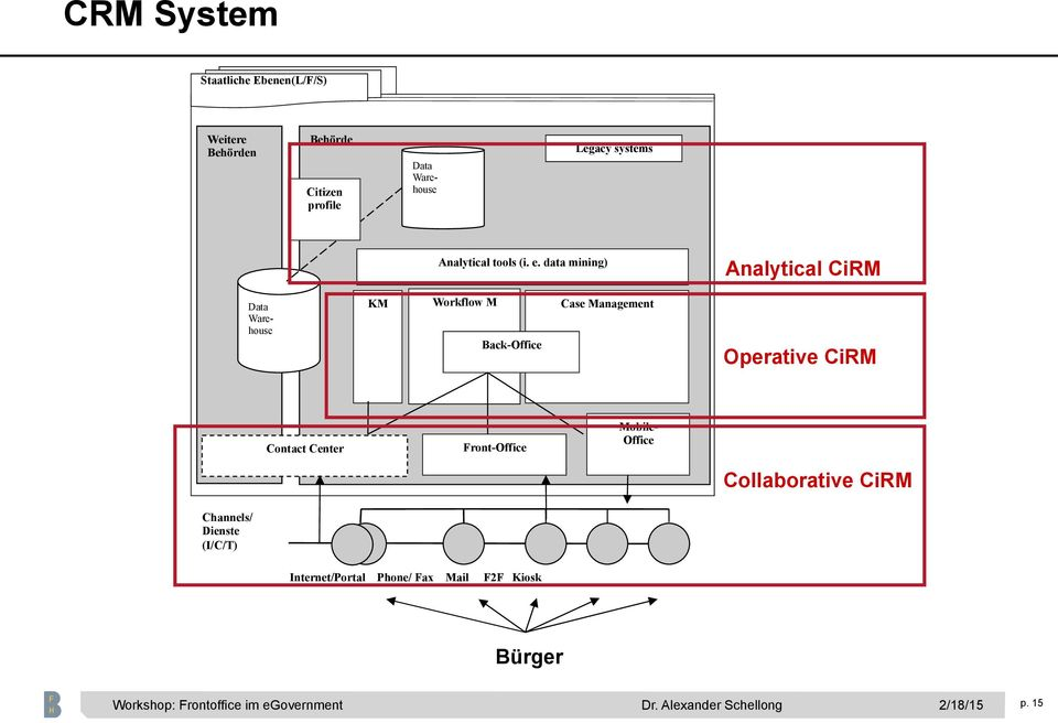Front-Office Mobile- Office Collaborative CiRM Channels/ Dienste (I/C/T) Internet/Portal Phone/ Fax Mail F2F Kiosk author:
