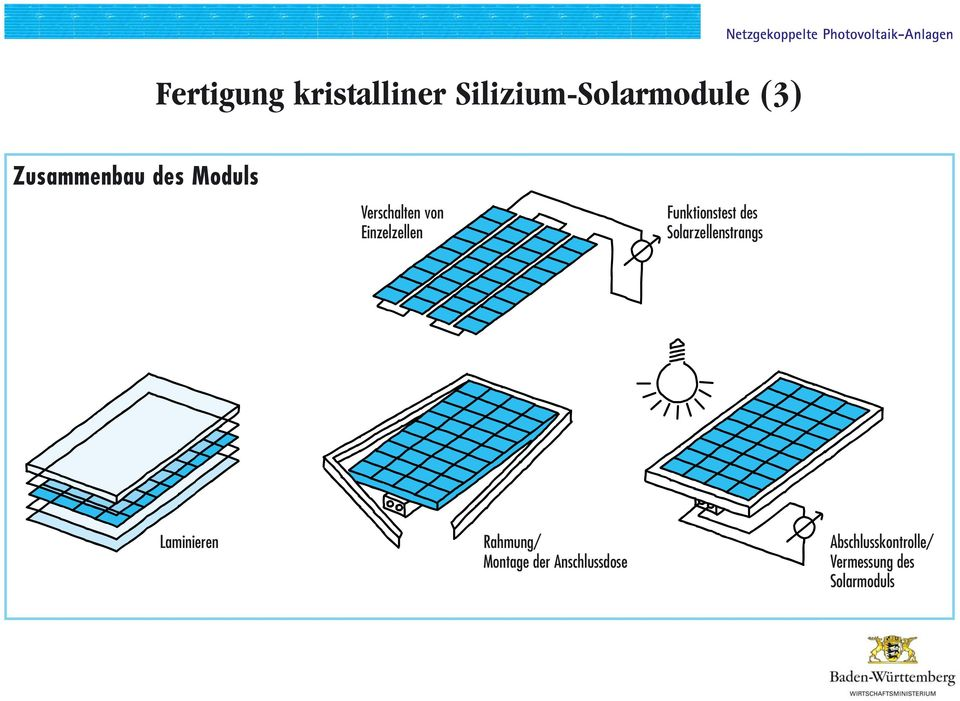 Funktionstest des Solarzellenstrangs Laminieren Rahmung/