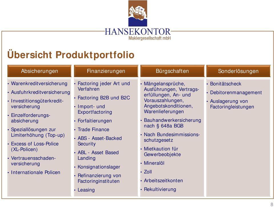 Exportfactoring Forfaitierungen Trade Finance ABS - Asset-Backed Security ABL - Asset Based Landing Konsignationslager Refinanzierung von Factoringinstituten Mängelansprüche, Ausführungen,