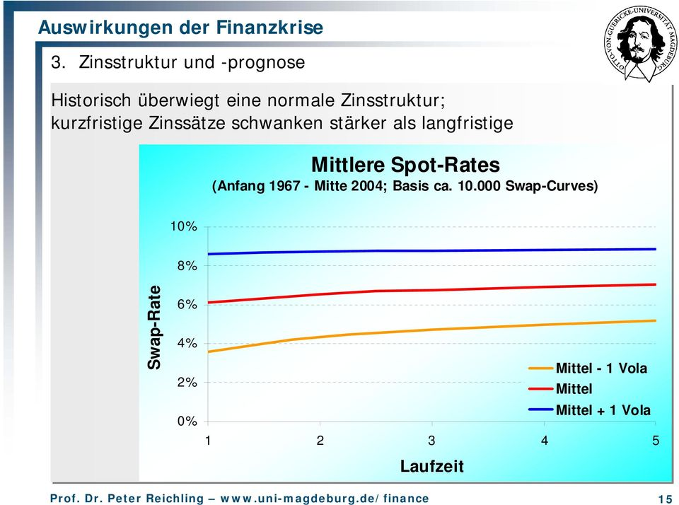 Mittlere Spot-Rates (Anfang 1967 - Mitte 2004; Basis ca. 10.