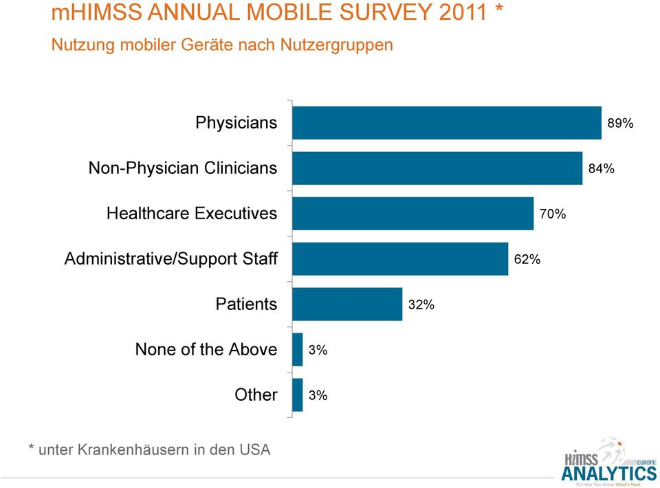 Administrative/Support Staff 62% Patients 32% None of the Above 3% Other 3% * unter