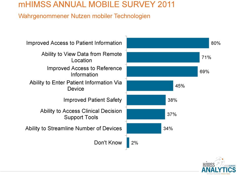 Device Improved Patient Safety Ability to Access Clinical Decision Support Tools Ability to Streamline Number of Devices 45%