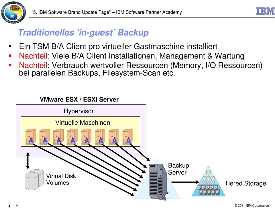 wertvoller Ressourcen (Memory, I/O Ressourcen) bei parallelen Backups, Filesystem-Scan etc.