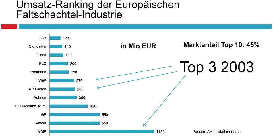 200 210 270 280 300 in Mio EUR Marktanteil Top 10: 45% Top 3