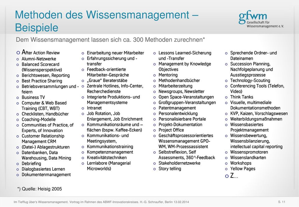 Computer & Web Based Training (CBT, WBT) Checklisten, Handbücher Coaching-Modelle Communities of Practice, of Experts, of Innovation Customer Relationship Management CRM (Datei-) Ablagestrukturen