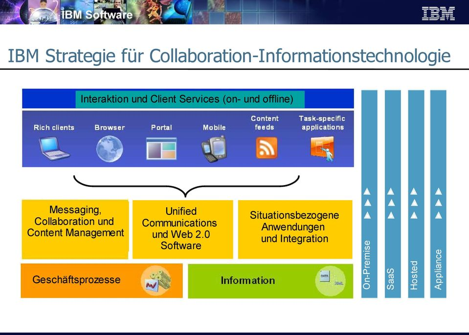 Unified Communications und Web 2.