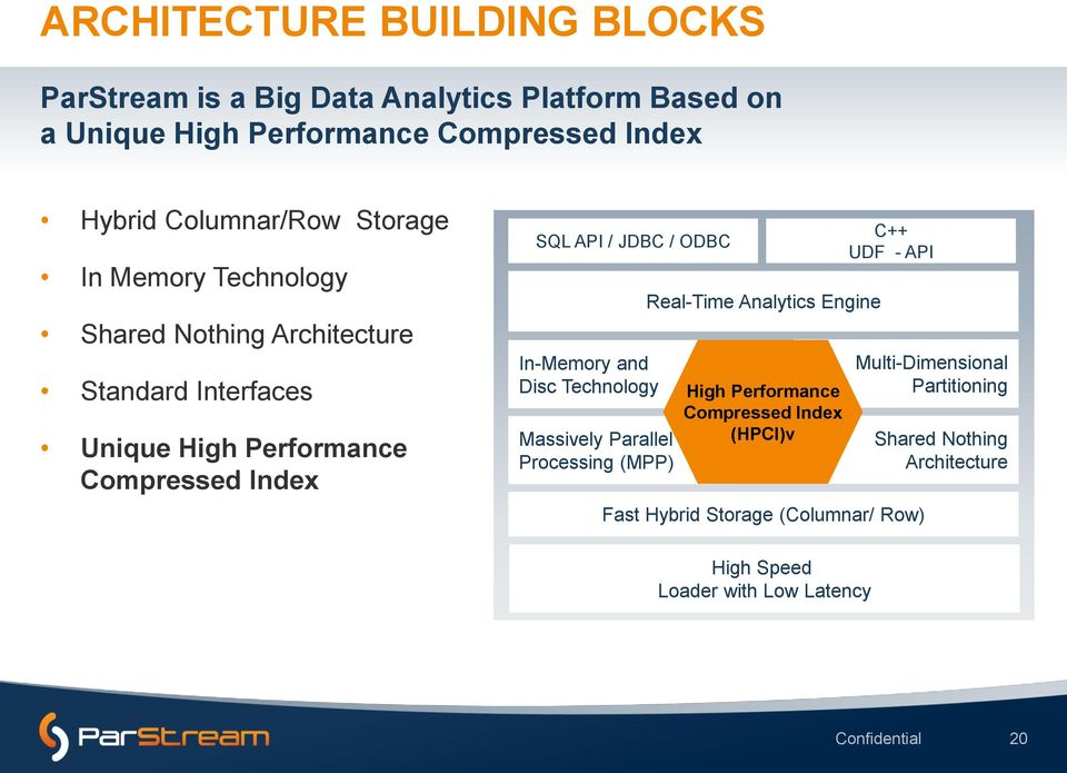 JDBC / ODBC In-Memory and Disc Technology Massively Parallel Processing (MPP) Real-Time Analytics Engine High Performance Compressed Index