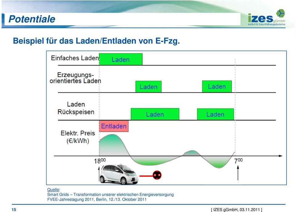 Quelle: Smart Grids Transformation unserer