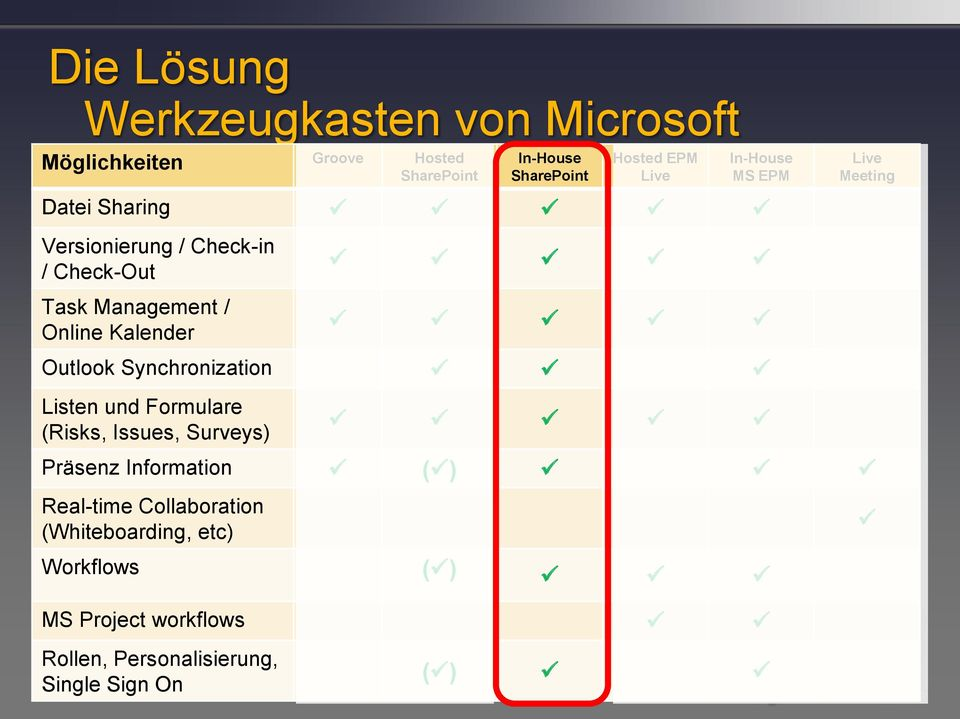 Kalender Outlook Synchronization Listen und Formulare (Risks, Issues, Surveys) Präsenz Information ( )