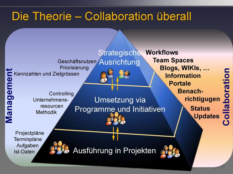 Umsetzung via Programme und Initiativen Workflows Team Spaces Blogs, WIKIs, Information