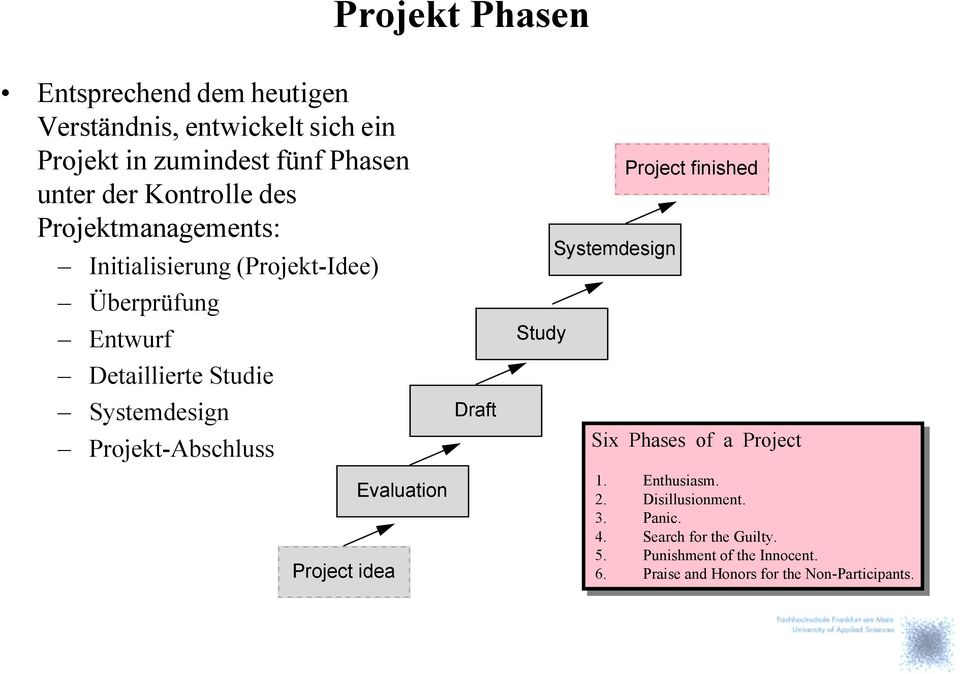 Projekt-Abschluss Project idea Evaluation Draft Study Systemdesign Project finished Six Phases of a Project 1. Enthusiasm.