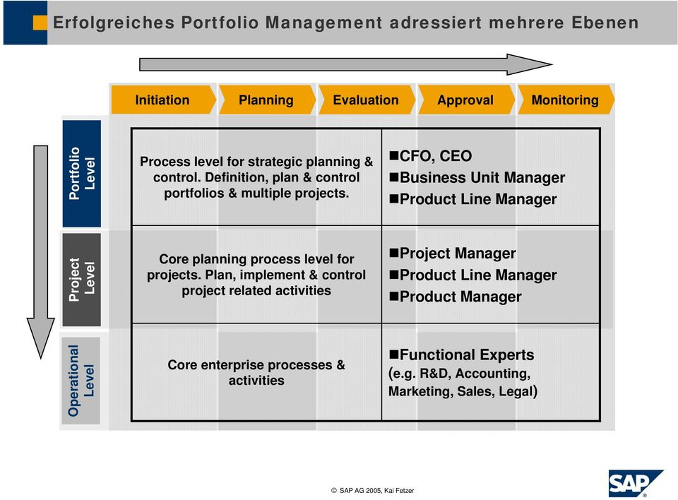 CFO, CEO Business Unit Manager Product Line Manager Project Level Core planning process level for projects.