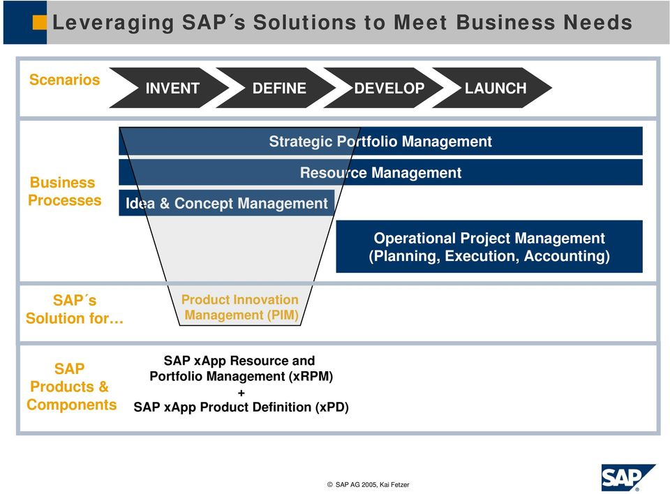 Project Management (Planning, Execution, Accounting) SAP s Solution for Product Innovation Management