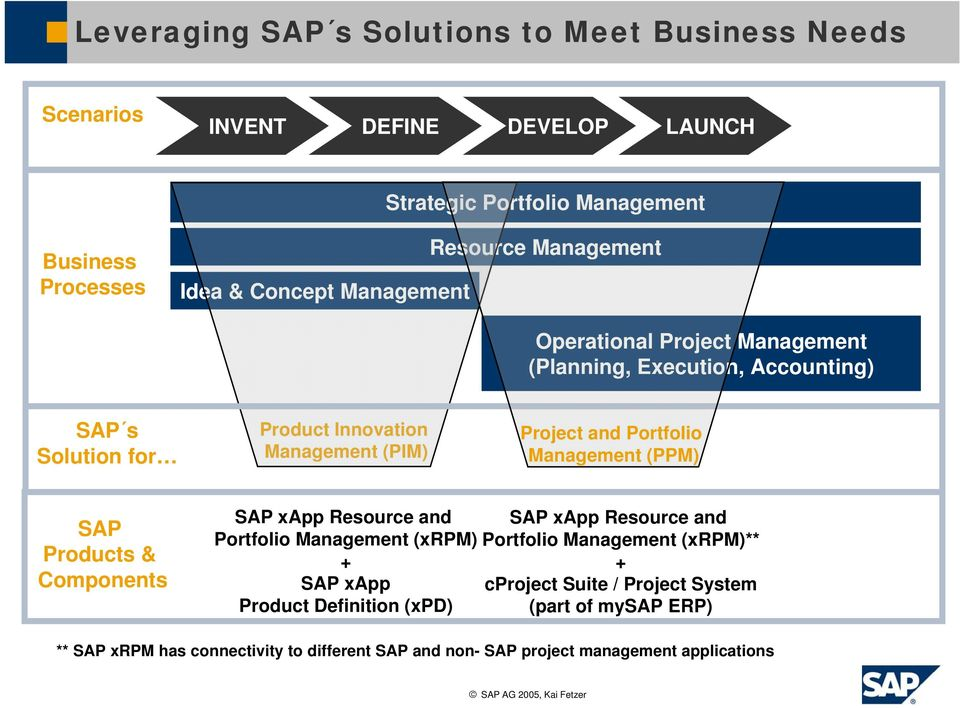 Portfolio Management (PPM) SAP Products & Components SAP xapp Resource SAP xapp Resource Portfolio Management (xrpm) Portfolio Management (xrpm)** + + SAP
