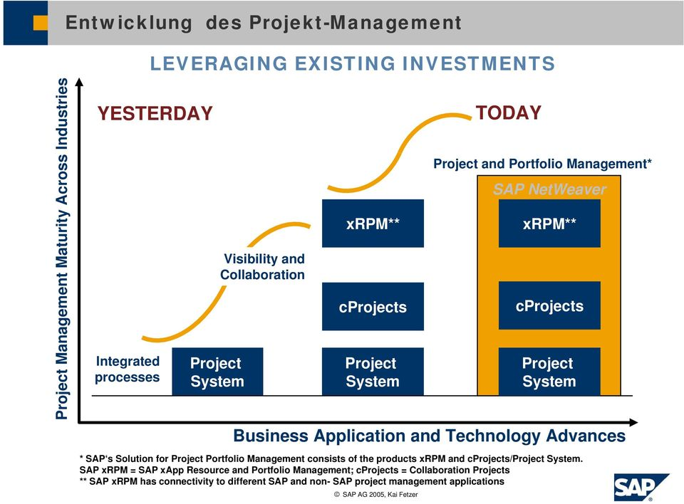 xrpm** cprojects Project System * SAP s Solution for Project Portfolio Management consists of the products xrpm cprojects/project System.