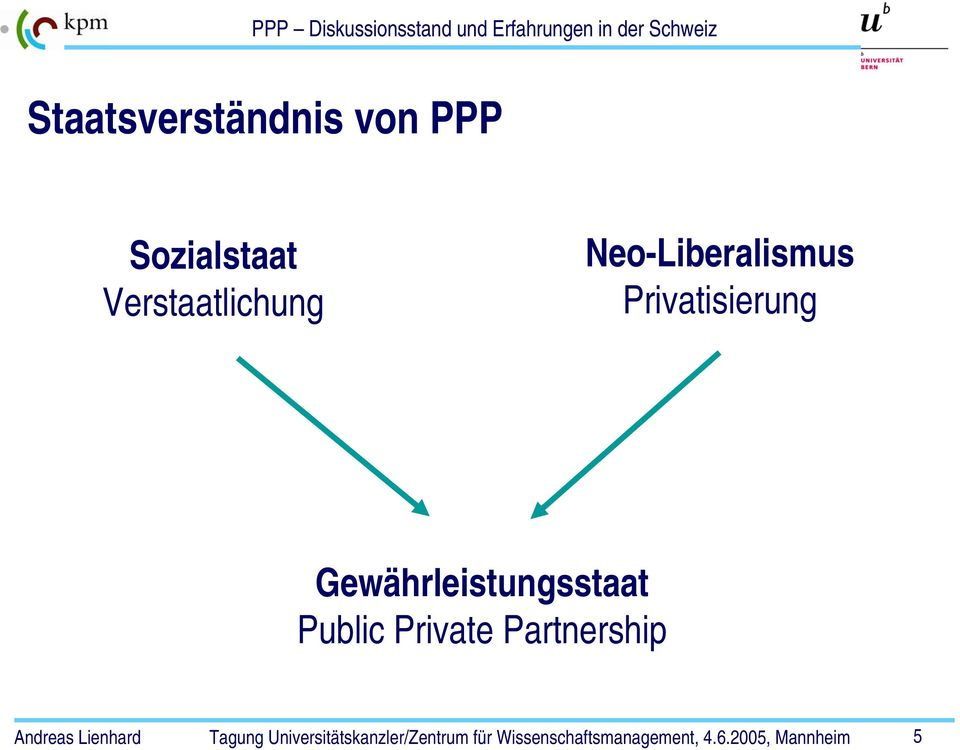 Neo-Liberalismus Privatisierung