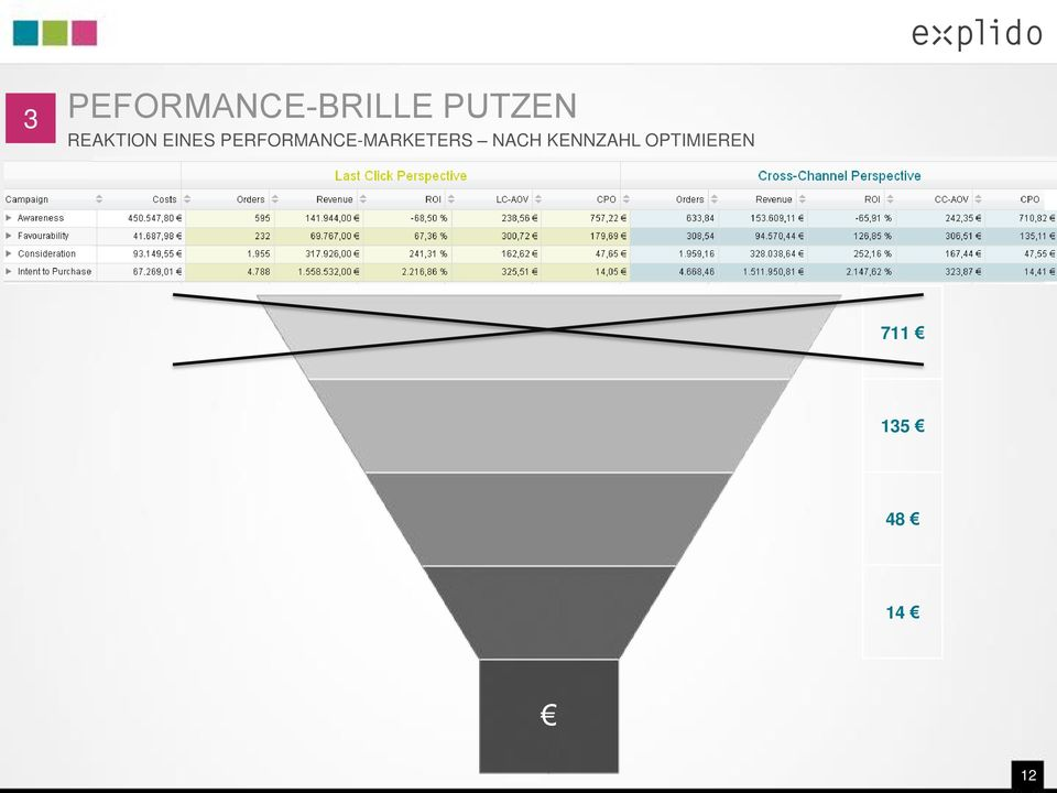 PERFORMANCE-MARKETERS NACH