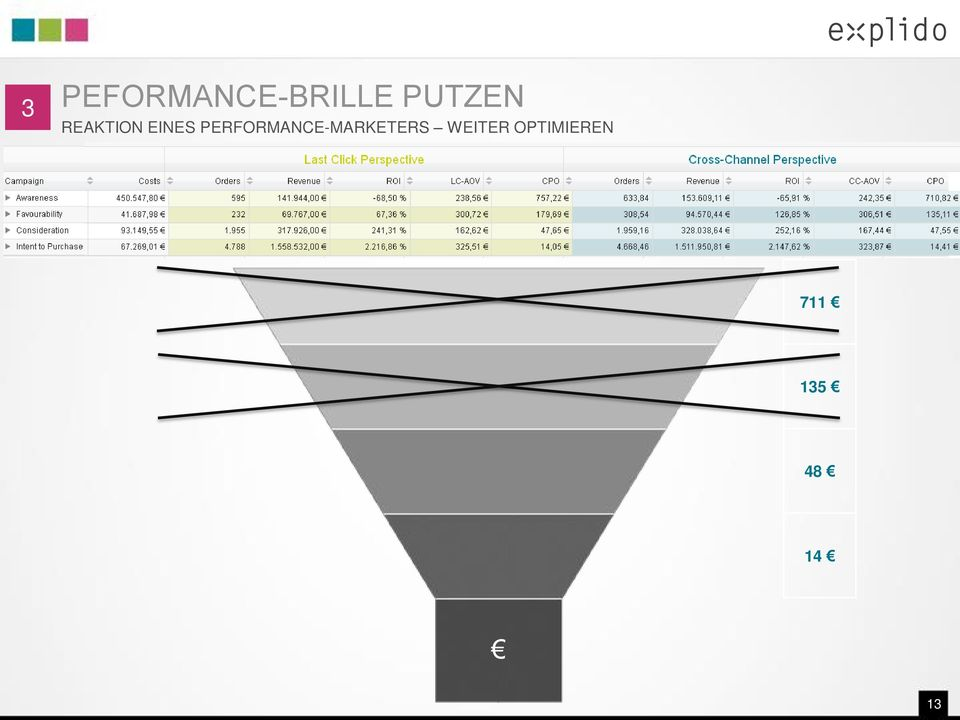 PERFORMANCE-MARKETERS