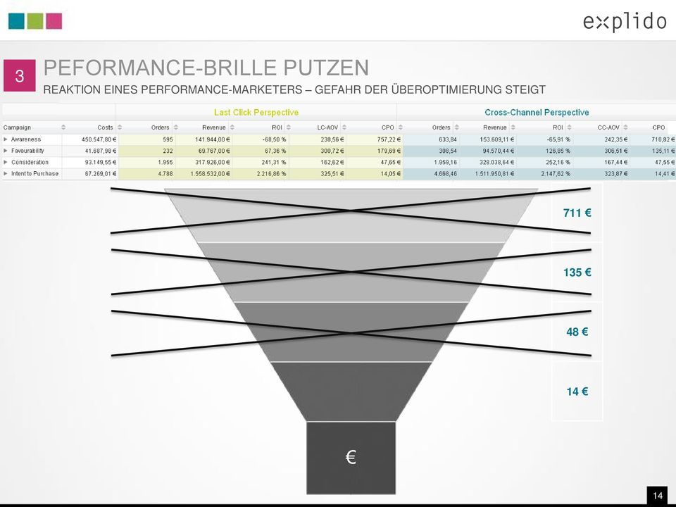 PERFORMANCE-MARKETERS GEFAHR
