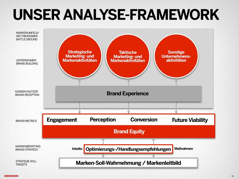 RECEPTION Brand Experience BRAND METRICS Engagement Perception Conversion Future Viability Brand Equity MARKENBERATUNG