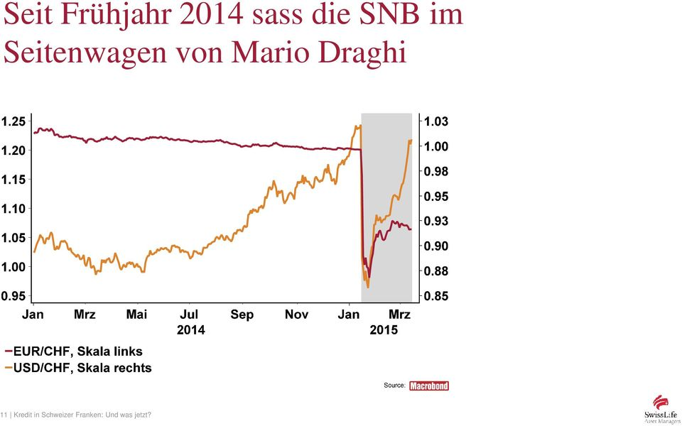 Mario Draghi 11 Kredit in