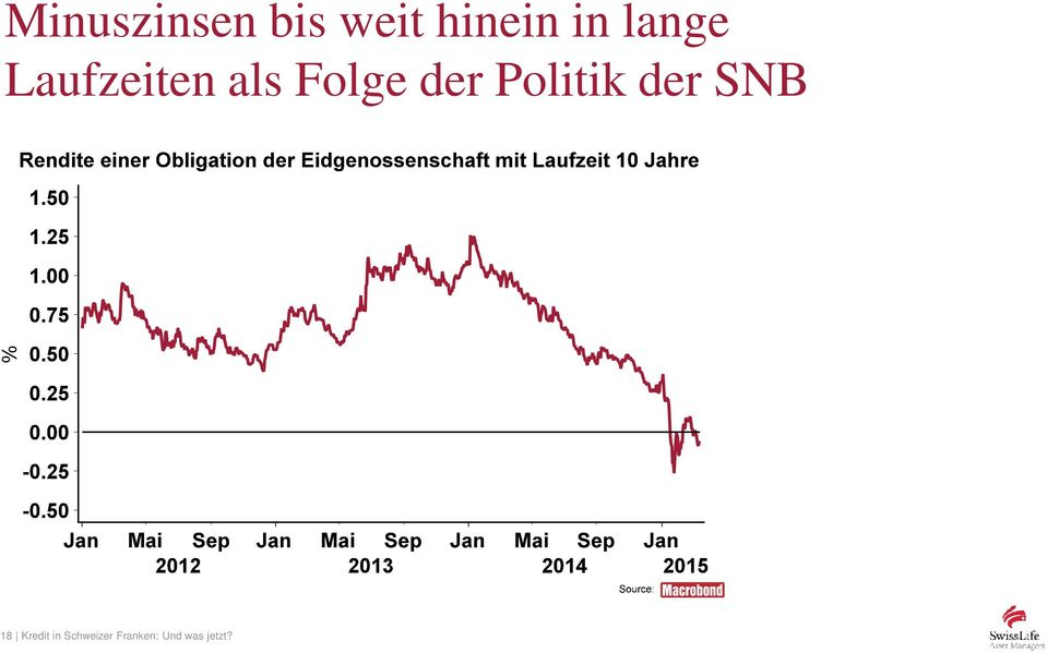Politik der SNB % 18 Kredit in