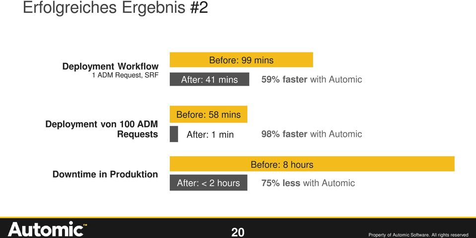 mins After: 1 min 98% faster with Automic Downtime in Produktion After: < 2 hours