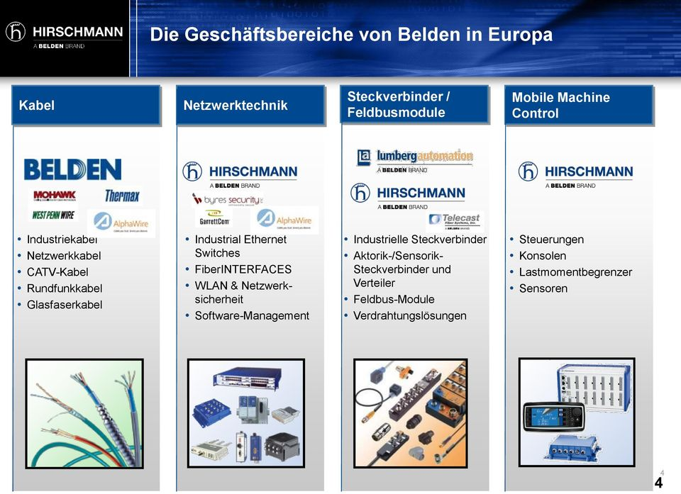 Switches FiberINTERFACES WLAN & Netzwerksicherheit Software-Management Industrielle Steckverbinder