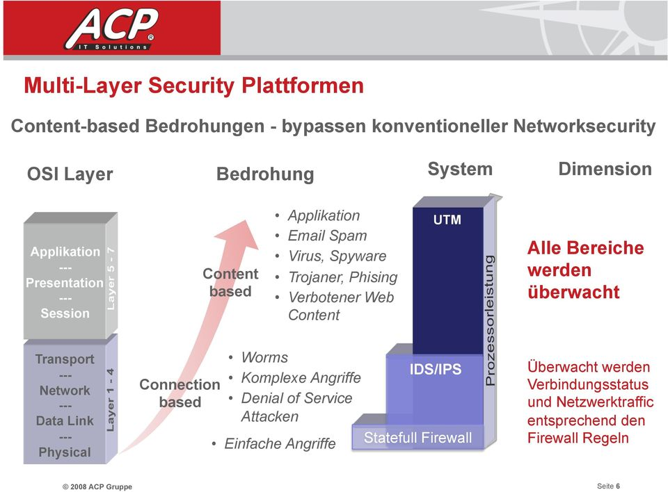 Bereiche werden überwacht Transport --- Network --- Data Link --- Physical Connection based Worms Komplexe Angriffe Denial of Service Attacken