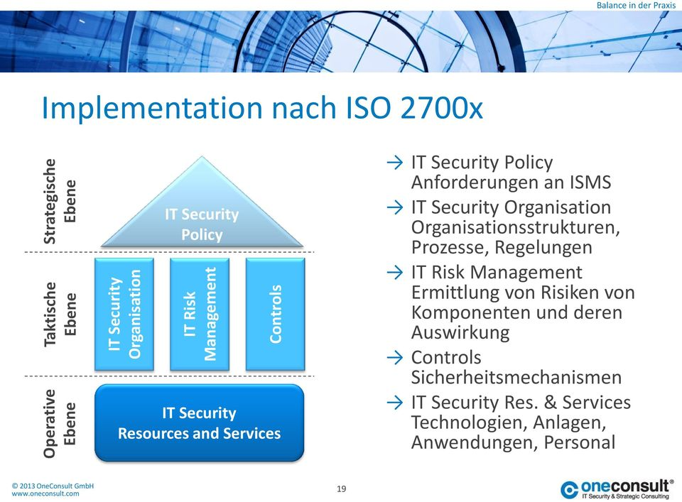 IT Security Organisation Organisationsstrukturen, Prozesse, Regelungen IT Risk Management Ermittlung von Risiken von