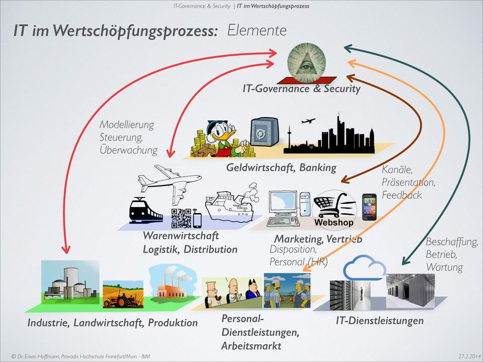 Warenwirtschaft Logistik, Distribution Marketing, Vertrieb Disposition, Personal (HR) Beschaffung,
