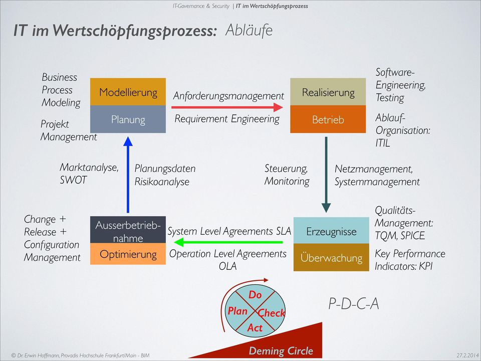 Risikoanalyse Steuerung, Monitoring Netzmanagement, Systemmanagement Change + Release + Configuration Management Ausserbetrieb- nahme Optimierung System Level