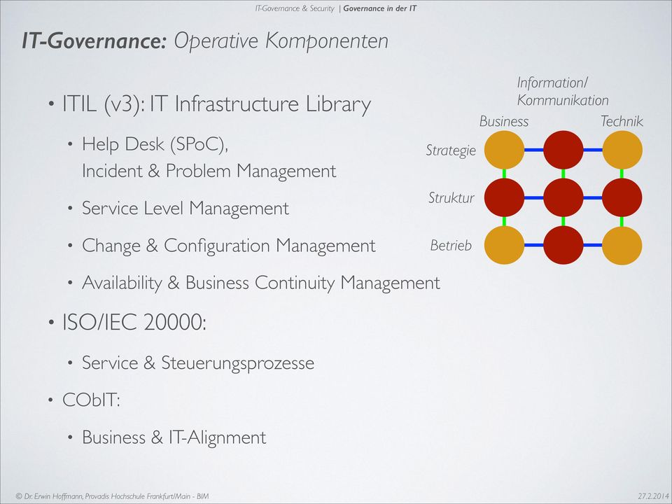 Configuration Management Strategie Struktur Betrieb Information/ Kommunikation Business Technik
