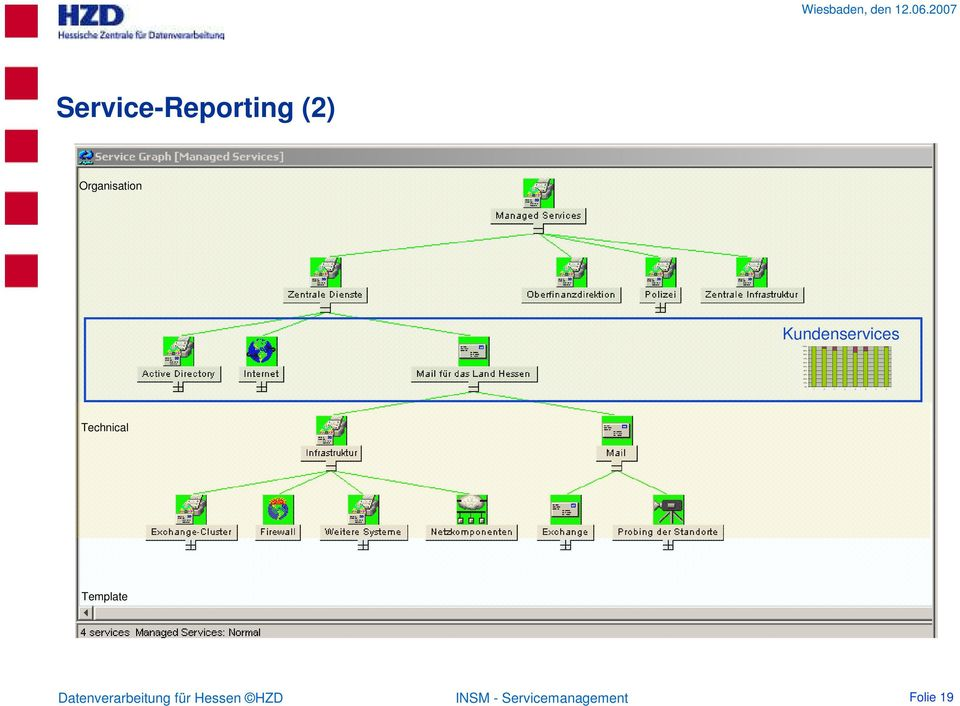 2007 Service-Reporting (2) Organisation Kundenservices