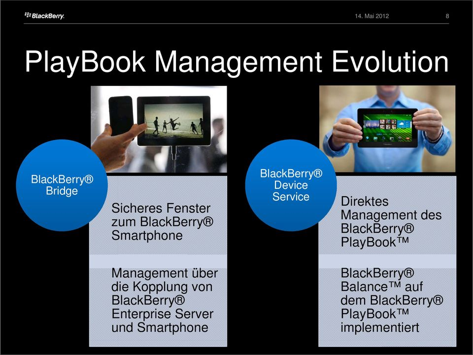 BlackBerry PlayBook Management über die Kopplung von BlackBerry Enterprise