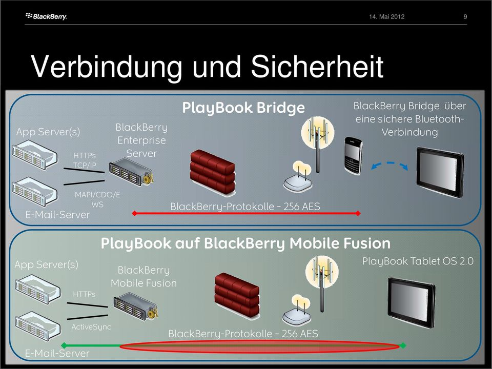 BlackBerry-Protokolle 256 AES App Server(s) HTTPs PlayBook auf BlackBerry Mobile Fusion
