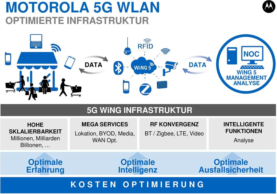Lokation, BYOD, Media, WAN Opt.