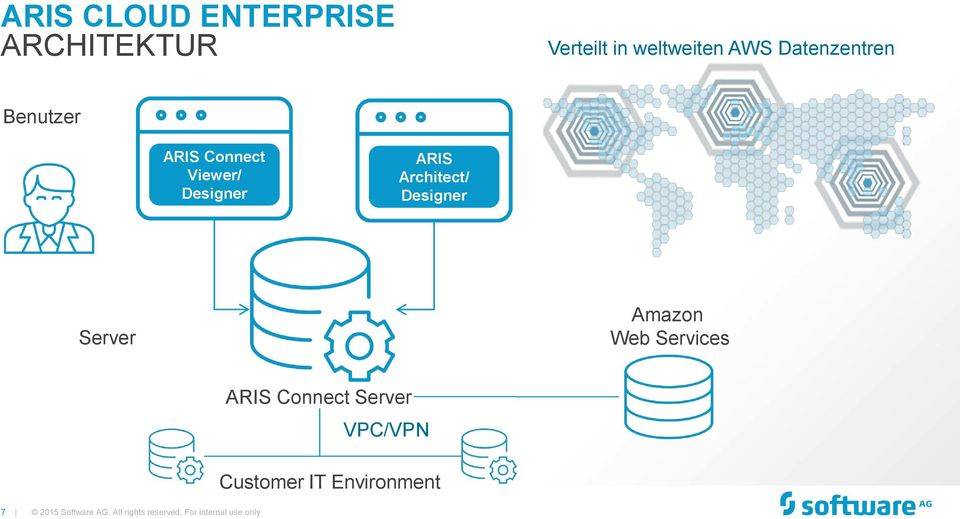 Designer Server Amazon Web Services ARIS Connect Server VPC/VPN