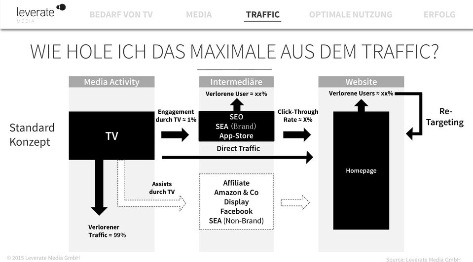 Konzept TV Engagement durch TV 1% SEO SEA (Brand) App-Store Direct Traffic Click-Through