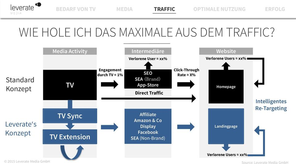 Engagement durch TV 1% SEO SEA (Brand) App-Store Direct Traffic Click-Through Rate X% Homepage