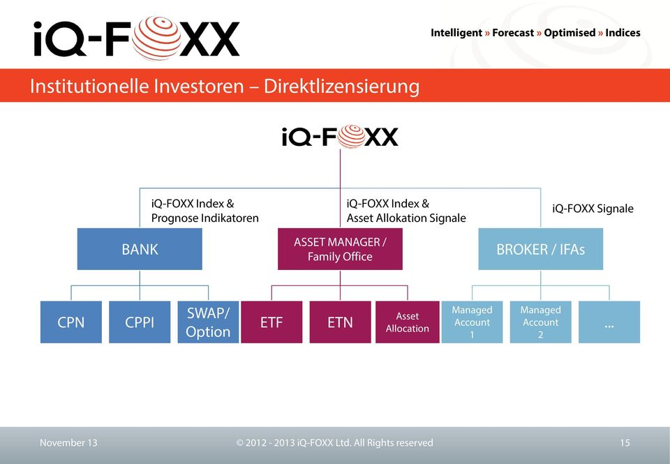 BROKER / IFAs iq-foxx Signale CPN CPPI SWAP/ Option ETF ETN Asset Allocation