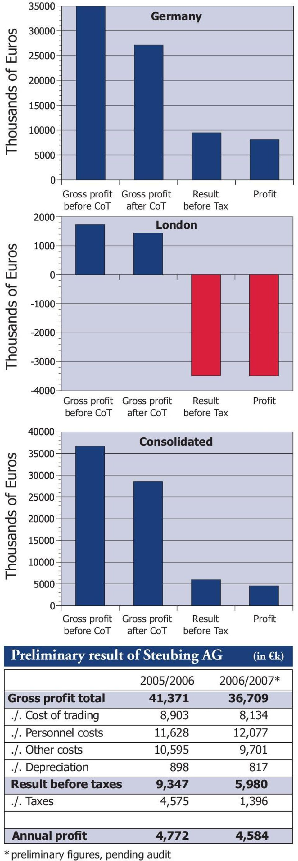 CoT Gross profit after CoT Result before Tax Preliminary result of Steubing AG Profit (in k)h 2005/2006 2006/2007* Gross profit total 41,371 36,709./. Cost of trading 8,903 8,134./. Personnel costs 11,628 12,077.